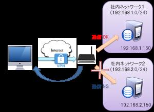 y-network